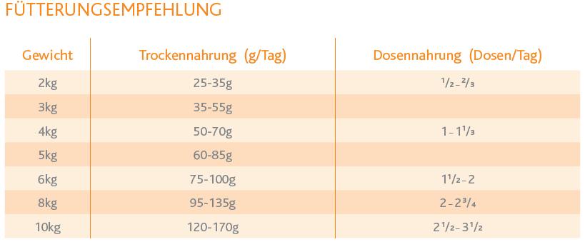Eukanuba-Veterinary-Diets-Renal-f-r-Katzen-200g