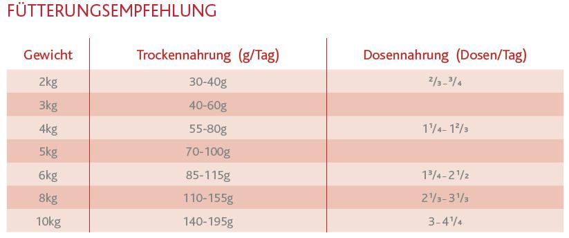 Eukanuba-Veterinary-Diets-Intestinal-f-r-Katzen-1-5-kg