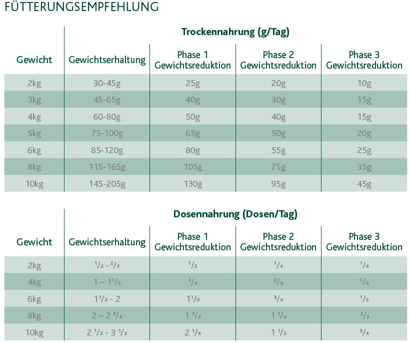 Eukanuba-Veterinary-Diets-Restricted-Calorie-f-r-Katzen-1-5kg